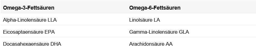 Omega-3 und Omega-6