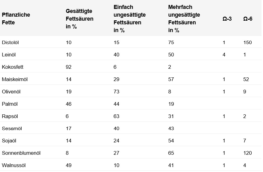 Tabelle für pflanzliche Fette