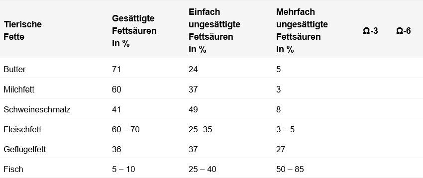 Tabelle für tierische Fette